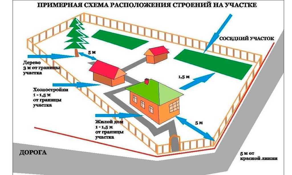 planirovka-uchastka-min